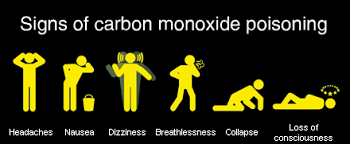 CO poisoning chart